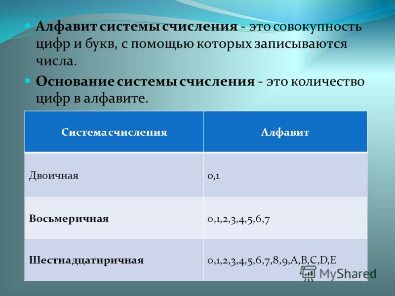 Алфавит системы счисления - это совокупность цифр и букв, с помощью которых записываются числа. Основание системы счисления - это количество цифр в алфавите. Система счисленияАлфавит Двоичнаяо,1 Восьмеричная0,1,2,3,4,5,6,7 Шестнадцатиричная0,1,2,3,4,