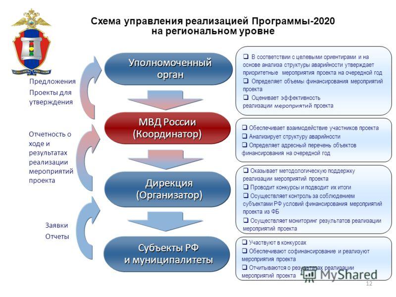 12 Уполномоченный орган Субъекты РФ и муниципалитеты Предложения Проекты для утверждения Схема управления реализацией Программы-2020 на региональном уровне Участвуют в конкурсах Обеспечивают софинансирование и реализуют мероприятия проекта Отчитывают