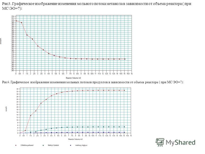 Рис3. Графическое изображение изменения мольного потока метанола в зависимости от объема реактора ( при МС\ЭО=7): Рис4. Графическое изображение изменения мольных потоков продуктов в зависимости от объема реактора ( при МС\ЭО=7):
