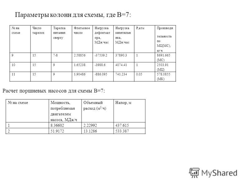 Параметры колонн для схемы, где В=7: на схеме Число тарелок Тарелка питания сверху Флегмовое число Нагрузка дефлегмат ора, МДж/час Нагрузка кипятильн ика, МДж/час Р,атм Производи тельность по МЦ(МС), кг/ч 9157-82.58856-37539.237890.31 8691.665 (МС) 1