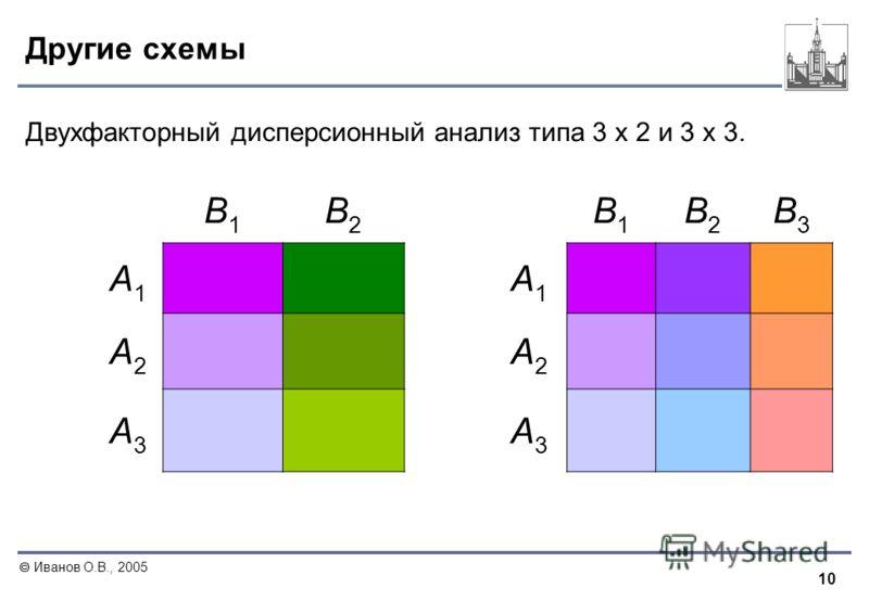 10 Иванов О.В., 2005 Другие схемы Двухфакторный дисперсионный анализ типа 3 х 2 и 3 х 3. В1В1 В2В2 В1В1 В2В2 В3В3 А1А1 А1А1 А2А2 А2А2 А3А3 А3А3