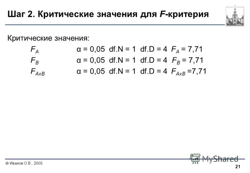 21 Иванов О.В., 2005 Шаг 2. Критические значения для F-критерия Критические значения: F A α = 0,05 df.N = 1 df.D = 4 F A = 7,71 F В α = 0,05 df.N = 1 df.D = 4 F В = 7,71 F АхВ α = 0,05 df.N = 1 df.D = 4 F АхВ =7,71