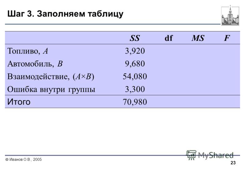 23 Иванов О.В., 2005 Шаг 3. Заполняем таблицу Таблица результатов вычислений SSdfMSF Топливо, А 3,920 Автомобиль, В 9,680 Взаимодействие, (А×В) 54,080 Ошибка внутри группы 3,300 Итого 70,980