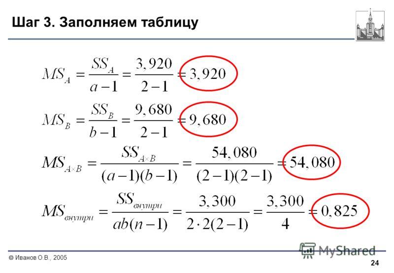 24 Иванов О.В., 2005 Шаг 3. Заполняем таблицу