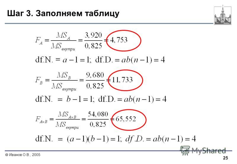 25 Иванов О.В., 2005 Шаг 3. Заполняем таблицу
