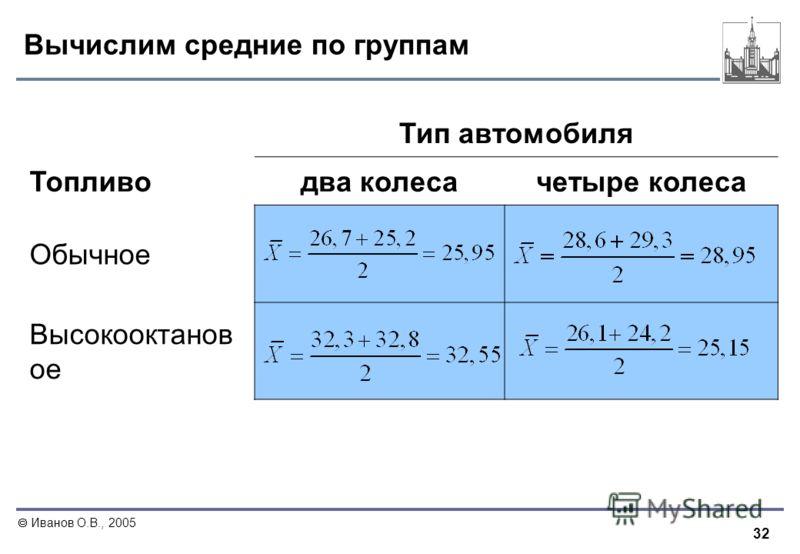32 Иванов О.В., 2005 Вычислим средние по группам Тип автомобиля Топливодва колесачетыре колеса Обычное Высокооктанов ое