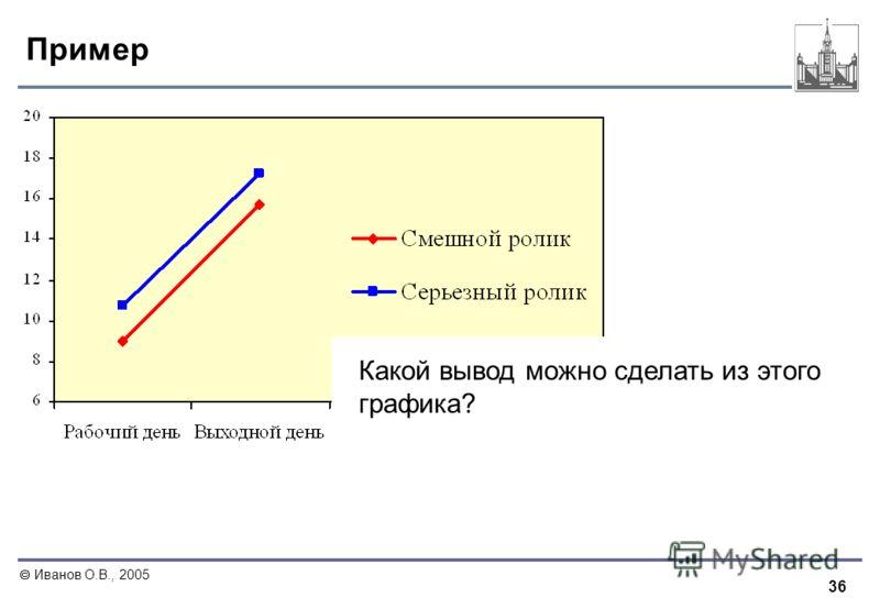 36 Иванов О.В., 2005 Пример Какой вывод можно сделать из этого графика?