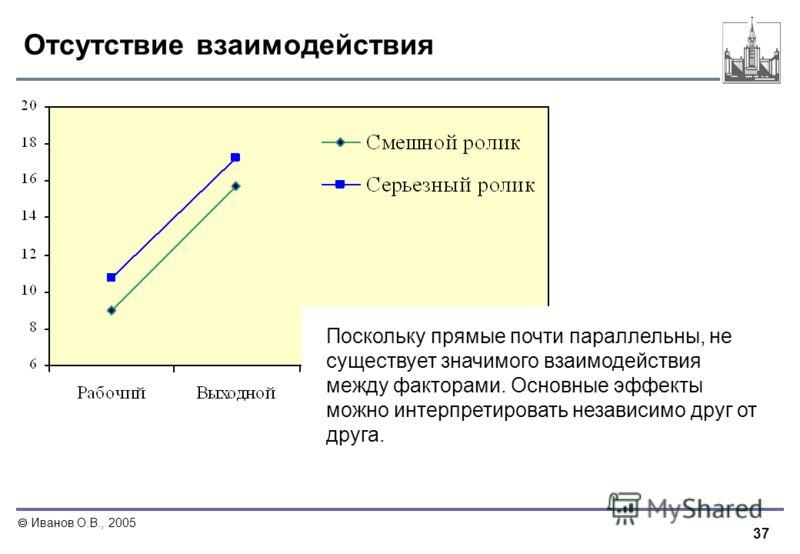 37 Иванов О.В., 2005 Отсутствие взаимодействия Поскольку прямые почти параллельны, не существует значимого взаимодействия между факторами. Основные эффекты можно интерпретировать независимо друг от друга.