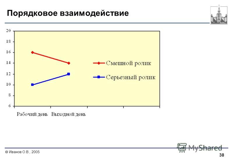 38 Иванов О.В., 2005 Порядковое взаимодействие