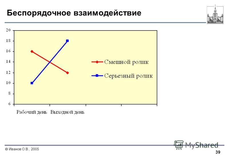 39 Иванов О.В., 2005 Беспорядочное взаимодействие