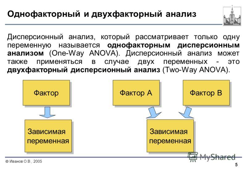 5 Иванов О.В., 2005 Однофакторный и двухфакторный анализ Дисперсионный анализ, который рассматривает только одну переменную называется однофакторным дисперсионным анализом (One-Way ANOVA). Дисперсионный анализ может также применяться в случае двух пе