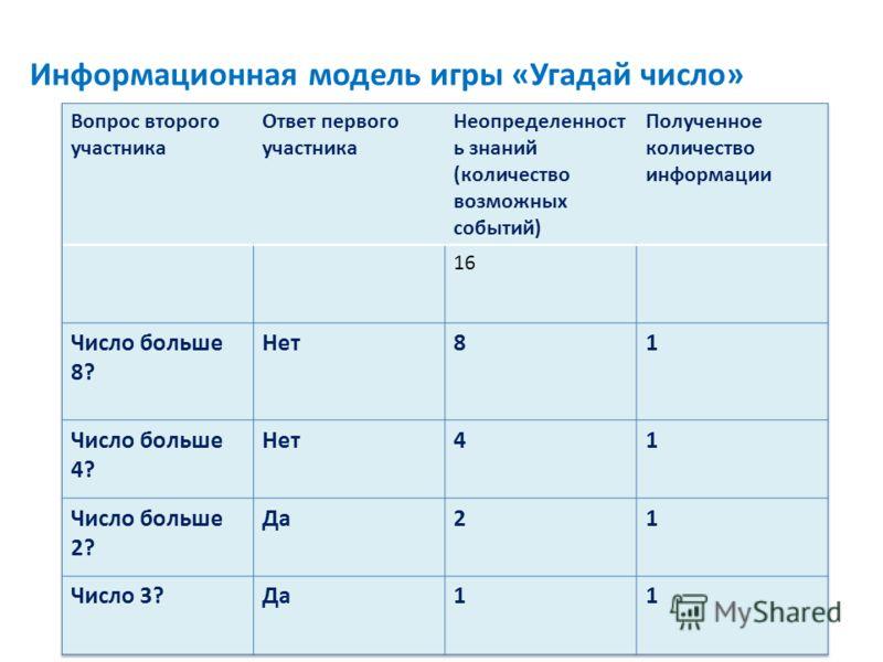 Информационная модель игры «Угадай число»
