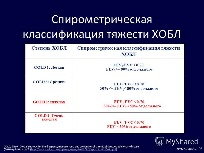 Спирометрическая классификация тяжести ХОБЛ Степень ХОБЛСпирометрическая классификация тяжести ХОБЛ GOLD 1: Легкая FEV 1 /FVC < 0.70 FEV 1 >= 80% от должного GOLD 2: Средняя FEV 1 /FVC < 0.70 50%