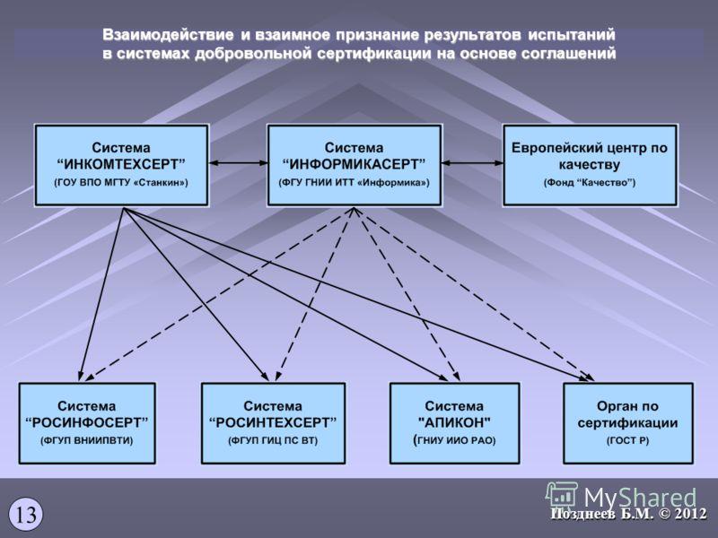 Взаимодействие и взаимное признание результатов испытаний в системах добровольной сертификации на основе соглашений 13 Позднеев Б.М. © 2012
