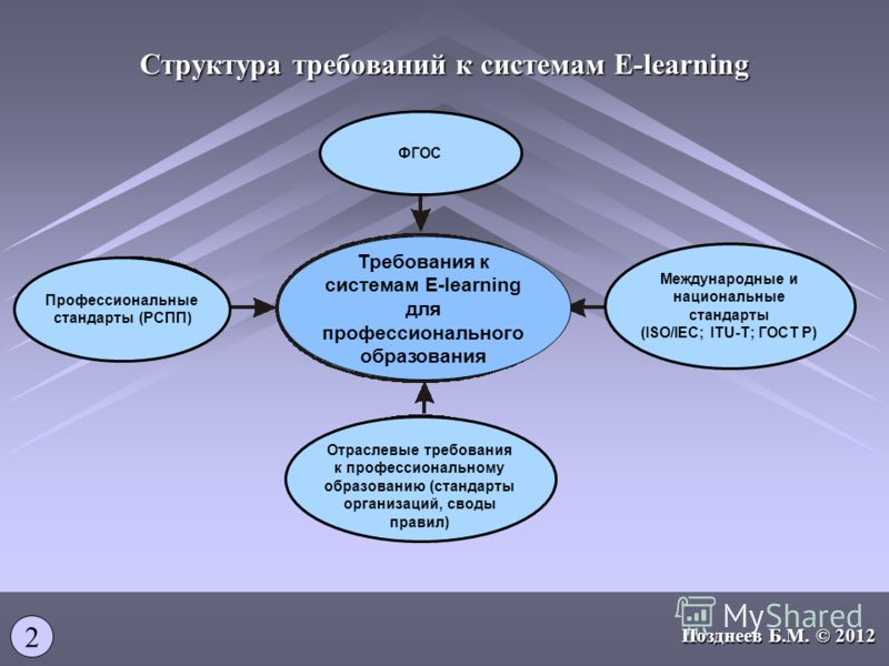 Структура требований к системам E-learning Отраслевые требования к профессиональному образованию (стандарты организаций, своды правил) Требования к системам E-learning для профессионального образования Профессиональные стандарты (РСПП) Международные