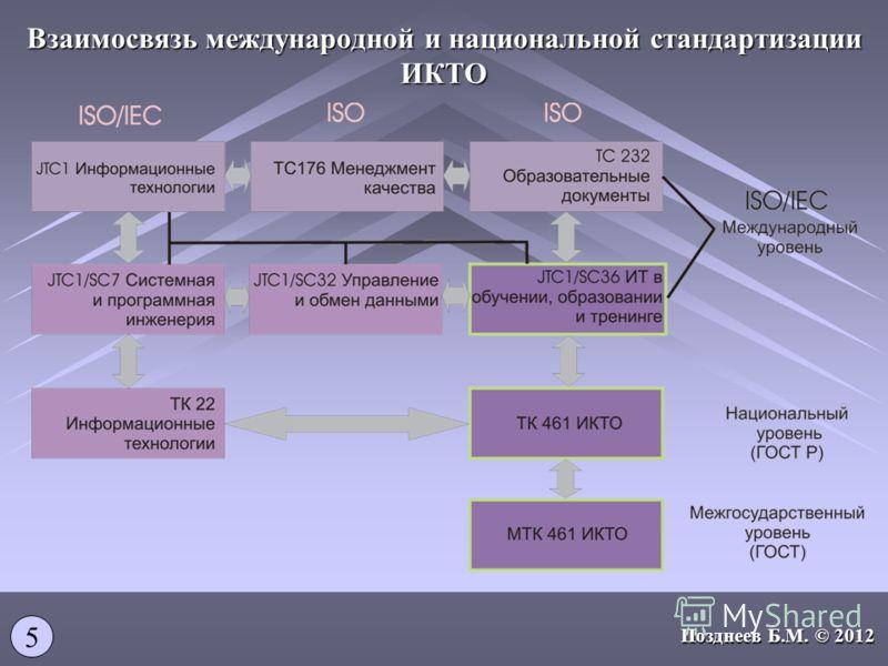 Взаимосвязь международной и национальной стандартизации ИКТО 5 Позднеев Б.М. © 2012
