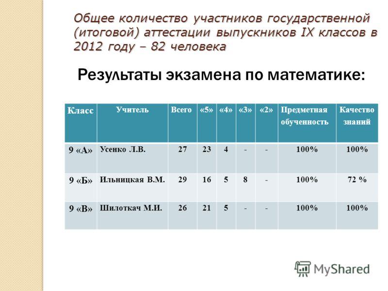 Общее количество участников государственной (итоговой) аттестации выпускников IX классов в 2012 году – 82 человека Результаты экзамена по математике: Класс УчительВсего«5»«4»«3»«2» Предметная обученность Качество знаний 9 «А» Усенко Л.В.27234--100% 9