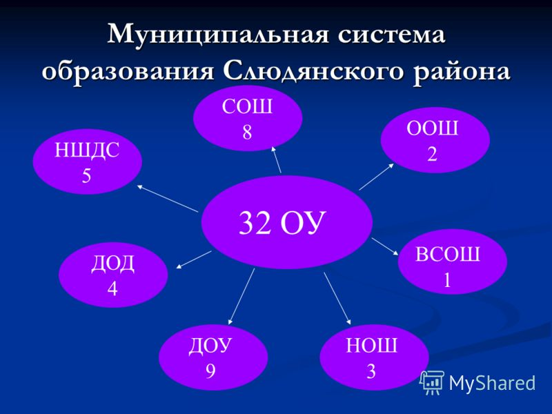 Муниципальная система образования Слюдянского района 32 ОУ СОШ 8 НШДС 5 ДОД 4 ВСОШ 1 ООШ 2 ДОУ 9 НОШ 3
