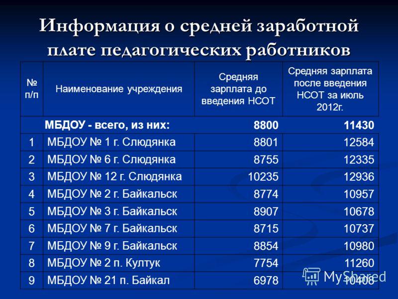 Информация о средней заработной плате педагогических работников п/п Наименование учреждения Средняя зарплата до введения НСОТ Средняя зарплата после введения НСОТ за июль 2012г. МБДОУ - всего, из них: 880011430 1 МБДОУ 1 г. Слюдянка 880112584 2 МБДОУ