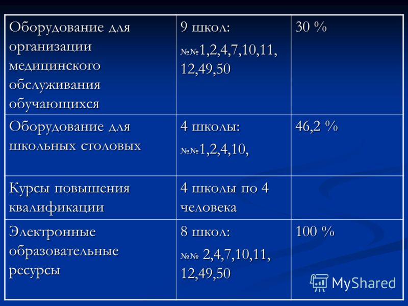 Оборудование для организации медицинского обслуживания обучающихся 9 школ: 1,2,4,7,10,11, 12,49,50 1,2,4,7,10,11, 12,49,50 30 % Оборудование для школьных столовых 4 школы: 1,2,4,10, 1,2,4,10, 46,2 % Курсы повышения квалификации 4 школы по 4 человека