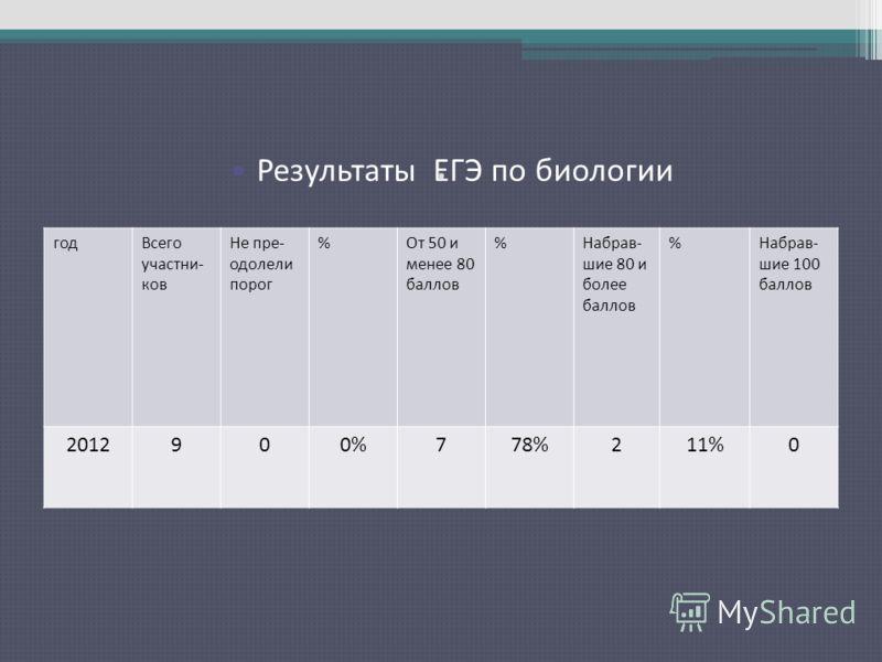 . Результаты ЕГЭ по русскому языку годВсего участни- ков Не пре- одолели порог %От 50 и менее 80 баллов %Набрав- шие 80 и более баллов %Набрав- шие 100 баллов 2012900%778%211%0 Результаты ЕГЭ по биологии