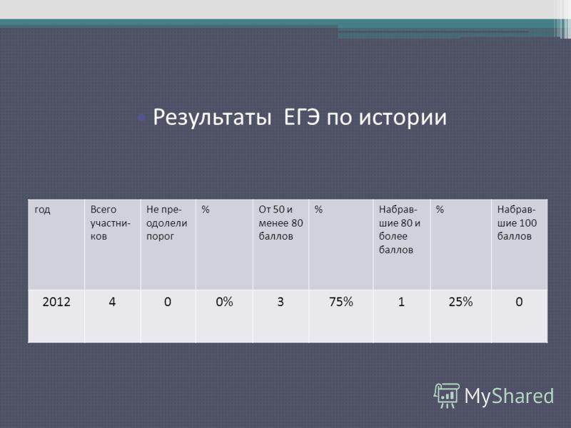 Результаты ЕГЭ по русскому языку годВсего участни- ков Не пре- одолели порог %От 50 и менее 80 баллов %Набрав- шие 80 и более баллов %Набрав- шие 100 баллов 2012400%375%125%0 Результаты ЕГЭ по истории