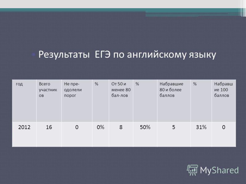 Результаты ЕГЭ по русскому языку годВсего участник ов Не пре- одолели порог %От 50 и менее 80 бал-лов %Набравшие 80 и более баллов %Набравш ие 100 баллов 20121600%850%531%0 Результаты ЕГЭ по английскому языку