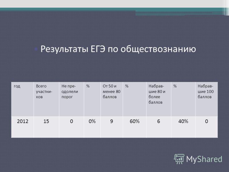 Результаты ЕГЭ по русскому языку годВсего участни- ков Не пре- одолели порог %От 50 и менее 80 баллов %Набрав- шие 80 и более баллов %Набрав- шие 100 баллов 20121500%960%640%0 Результаты ЕГЭ по обществознанию