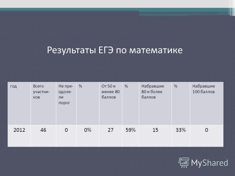 Результаты ЕГЭ по русскому языку годВсего участни- ков Не пре- одоле- ли порог %От 50 и менее 80 баллов %Набравшие 80 и более баллов %Набравшие 100 баллов 20124600%2759%1533%0 Результаты ЕГЭ по математике