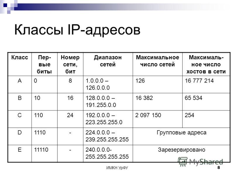 ИМКН УрФУ8 Классы IP-адресов КлассПер- вые биты Номер сети, бит Диапазон сетей Максимальное число сетей Максималь- ное число хостов в сети A081.0.0.0 – 126.0.0.0 12616 777 214 B1016128.0.0.0 – 191.255.0.0 16 38265 534 C11024192.0.0.0 – 223.255.255.0