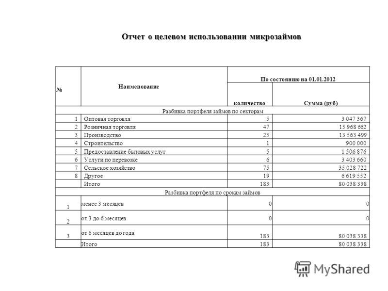 Отчет о целевом использовании микрозаймов Отчет о целевом использовании микрозаймов Наименование По состоянию на 01.01.2012 количествоСумма (руб) Разбивка портфеля займов по секторам 1Оптовая торговля53 047 367 2Розничная торговля47 15 968 662 3Произ