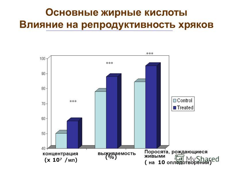*** концентрация (x 10 7 / мл ) выживаемость (%) Поросята, рождающиеся живыми ( на 10 оплодотворений ) Основные жирные кислоты Влияние на репродуктивность хряков