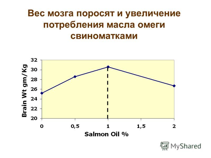 Вес мозга поросят и увеличение потребления масла омеги свиноматками