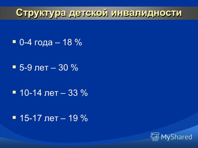 Структура детской инвалидности 0-4 года – 18 % 5-9 лет – 30 % 10-14 лет – 33 % 15-17 лет – 19 %