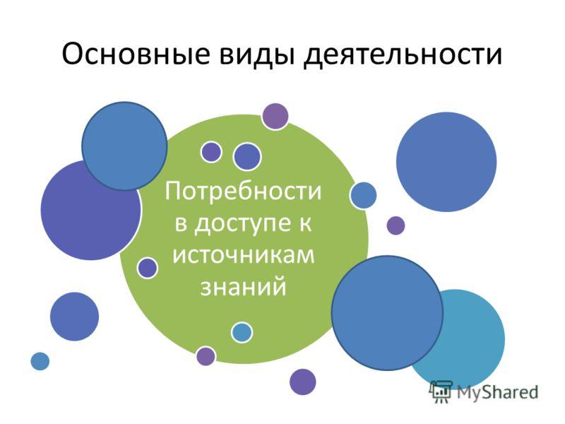 Основные виды деятельности Образовательная Научная ПроектнаяМеждународная Потребности в доступе к источникам знаний