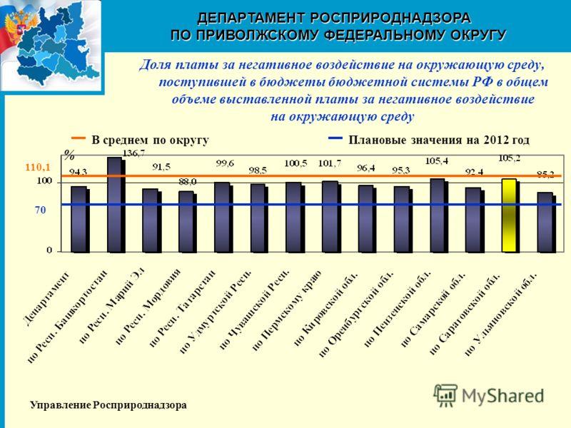 Доля платы за негативное воздействие на окружающую среду, поступившей в бюджеты бюджетной системы РФ в общем объеме выставленной платы за негативное воздействие на окружающую среду ДЕПАРТАМЕНТ РОСПРИРОДНАДЗОРА ПОПРИВОЛЖСКОМУФЕДЕРАЛЬНОМУ ОКРУГУ ПО ПРИ