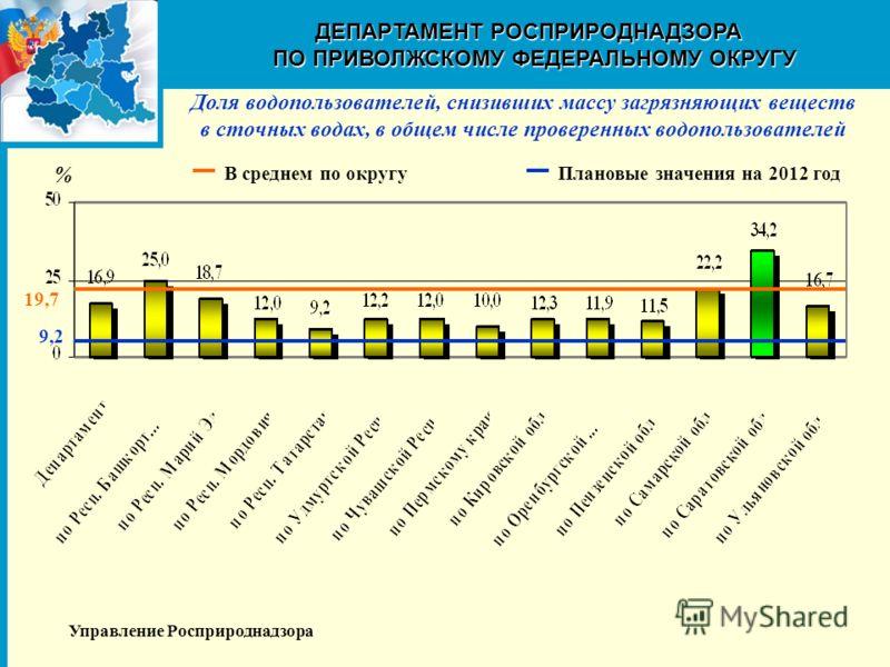 Доля водопользователей, снизивших массу загрязняющих веществ в сточных водах, в общем числе проверенных водопользователей ДЕПАРТАМЕНТ РОСПРИРОДНАДЗОРА ПО ПРИВОЛЖСКОМУ ФЕДЕРАЛЬНОМУ ОКРУГУ Управление Росприроднадзора 9,2 Плановые значения на 2012 год 1