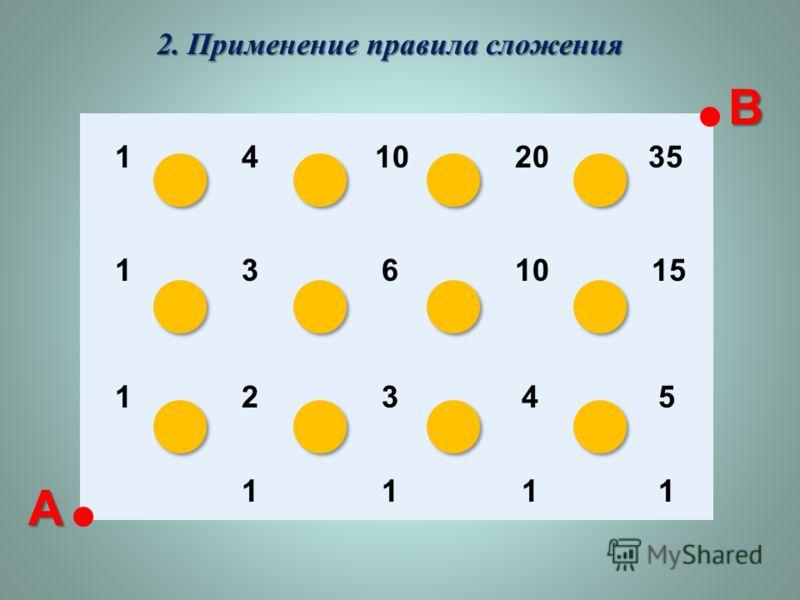 2. Применение правила сложения 1 1 1 4 3 2 10 6 3 20 10 4 35 15 5 1111 А В