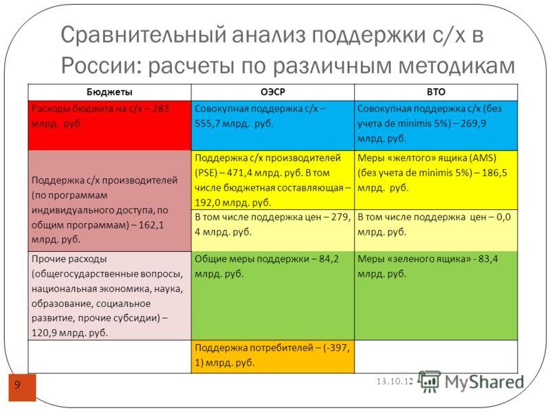 13.10.12 Сравнительный анализ поддержки с/х в России: расчеты по различным методикам 9 БюджетыОЭСРВТО Расходы бюджета на с/х – 283 млрд. руб. Совокупная поддержка с/х – 555,7 млрд. руб. Совокупная поддержка с/х (без учета de minimis 5%) – 269,9 млрд.