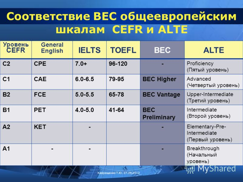 Уровень CEFR General English IELTSTOEFLBECALTE C2CPE7.0+96-120- Proficiency (Пятый уровень) C1CAE6.0-6.579-95BEC Higher Advanced (Четвертый уровень) B2FCE5.0-5.565-78BEC Vantage Upper-Intermediate (Третий уровень) B1PET4.0-5.041-64BEC Preliminary Int