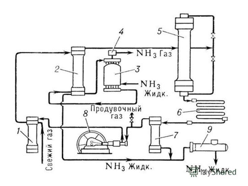 Получение в промышленности В 1913 году в Германии был создан первый завод каталитического синтеза аммиака N2 + 3H2 2NH3 +Q Реакция обратимая, Т=300ºС, Р = 20- 30МПа, в присутствии катализатора- пористого железа Колонна синтеза