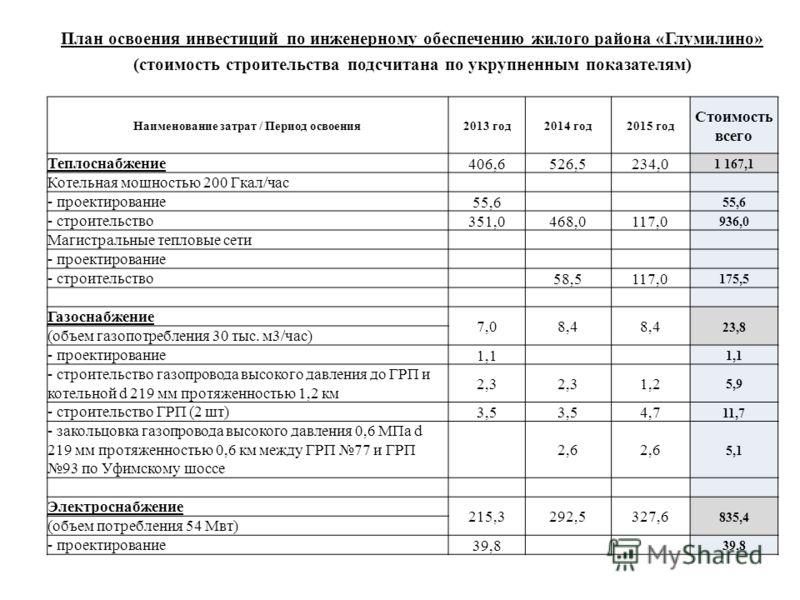 План освоения инвестиций по инженерному обеспечению жилого района «Глумилино» (стоимость строительства подсчитана по укрупненным показателям) Наименование затрат / Период освоения2013 год2014 год2015 год Стоимость всего Теплоснабжение406,6526,5234,0