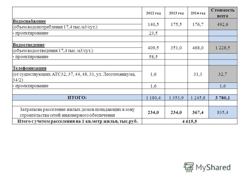 2012 год2013 год2014 год Стоимость всего Водоснабжение 140,5175,5176,7492,6 (объем водопотребления 17,4 тыс.м3/сут.) - проектирование23,5 Водоотведение 409,5351,0468,01 228,5 (объем водоотведения 17,4 тыс. м3/сут.) - проектирование58,5 Телефонизация