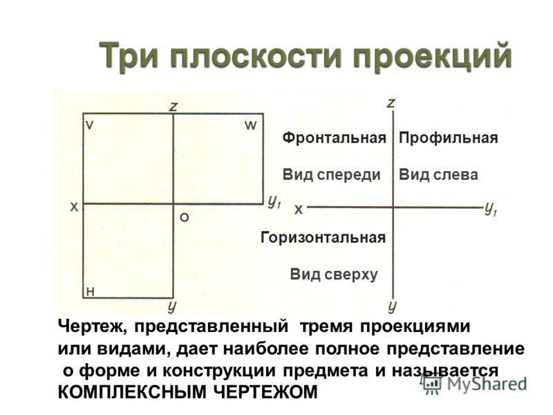 Чертеж, представленный тремя проекциями или видами, дает наиболее полное представление о форме и конструкции предмета и называется КОМПЛЕКСНЫМ ЧЕРТЕЖОМ Фронтальная Вид спереди Профильная Вид слева Горизонтальная Вид сверху