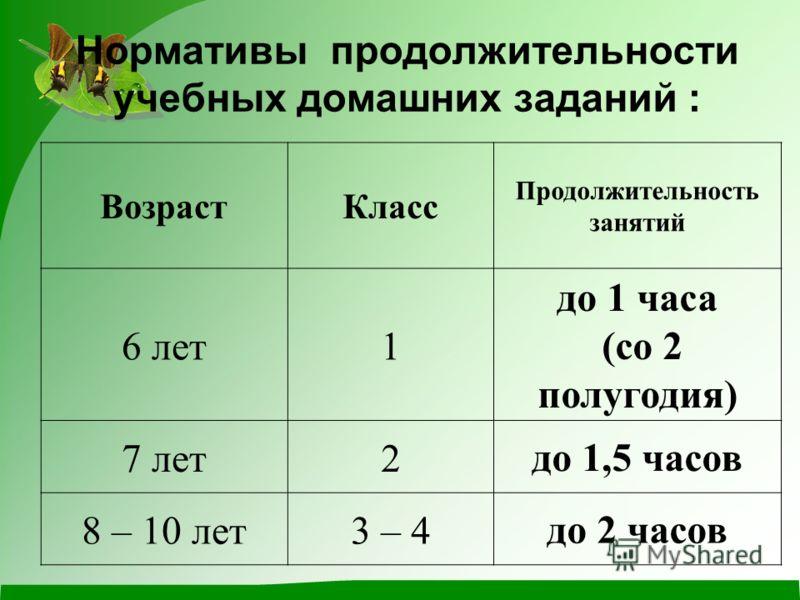 Нормативы продолжительности учебных домашних заданий : ВозрастКласс Продолжительность занятий 6 лет1 до 1 часа (со 2 полугодия) 7 лет2до 1,5 часов 8 – 10 лет3 – 4до 2 часов