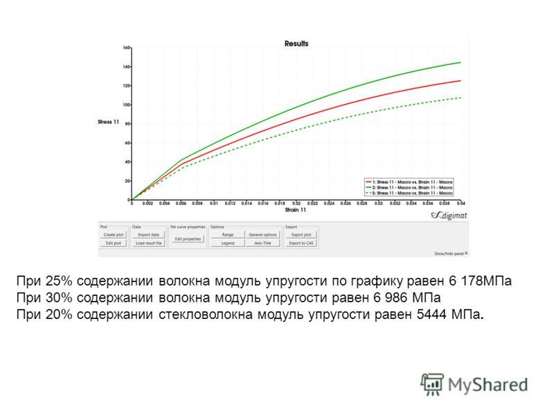 При 25% содержании волокна модуль упругости по графику равен 6 178МПа При 30% содержании волокна модуль упругости равен 6 986 МПа При 20% содержании стекловолокна модуль упругости равен 5444 МПа.