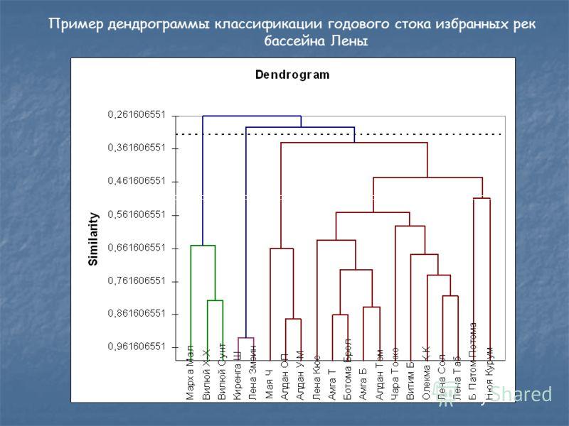 Пример дендрограммы классификации годового стока избранных рек бассейна Лены
