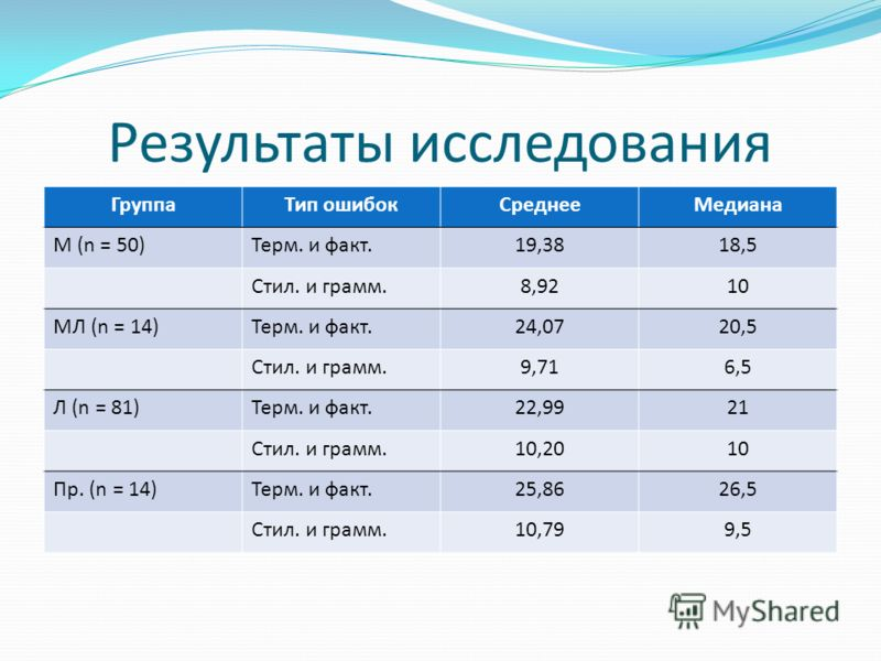 Результаты исследования ГруппаТип ошибокСреднееМедиана М (n = 50)Терм. и факт.19,3818,5 Стил. и грамм.8,9210 МЛ (n = 14)Терм. и факт.24,0720,5 Стил. и грамм.9,716,5 Л (n = 81)Терм. и факт.22,9921 Стил. и грамм.10,2010 Пр. (n = 14)Терм. и факт.25,8626
