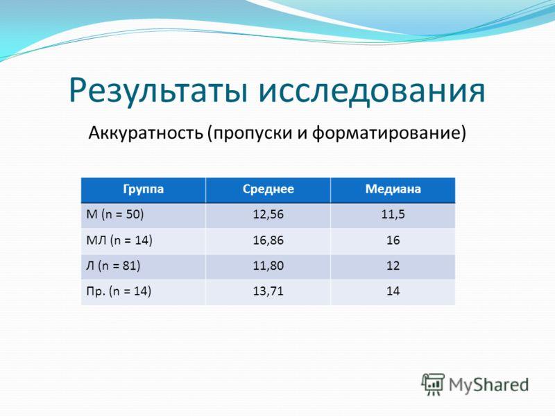 Результаты исследования Аккуратность (пропуски и форматирование) ГруппаСреднееМедиана М (n = 50)12,5611,5 МЛ (n = 14)16,8616 Л (n = 81)11,8012 Пр. (n = 14)13,7114