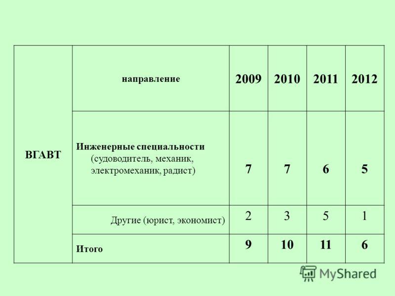 ВГАВТ направление 2009201020112012 Инженерные специальности (судоводитель, механик, электромеханик, радист) 7765 Другие (юрист, экономист) 2351 Итого 910116
